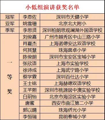 《获奖名单:2021 SD冠军锦标赛|美国藤校演讲与辩论赛中国选拔赛获奖名单》